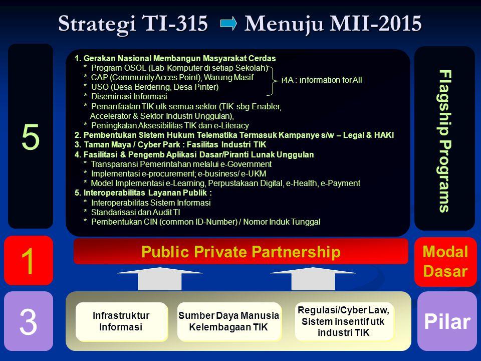 Strategi TI-315 Menuju MII-2015 Regulasi/Cyber Law, Sistem insentif utk industri TIK Regulasi/Cyber Law, Sistem insentif utk industri TIK Infrastruktur Informasi Infrastruktur Informasi Sumber Daya Manusia Kelembagaan TIK Sumber Daya Manusia Kelembagaan TIK 1.