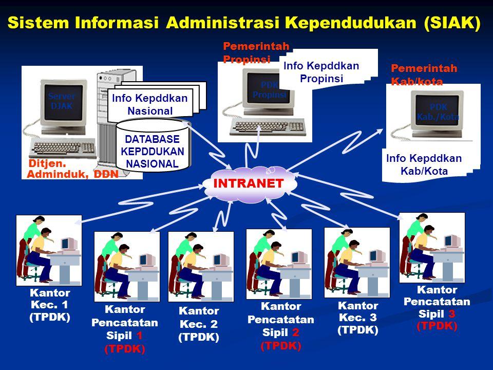 Cetak Biru Pengembangan Penjabaran strategi dan rencana strategi e-government Penjabaran strategi dan rencana strategi e-government Kondisi layanan sa