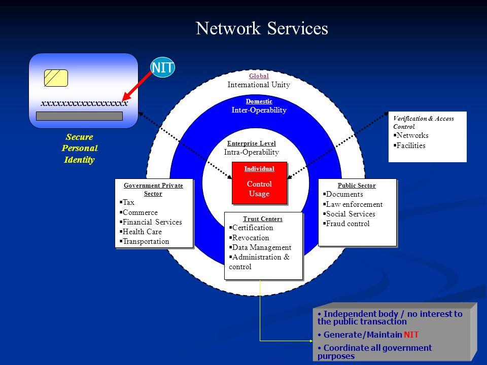 Services : Multi-Purposes NATIONAL ID CARDS (KIN) IdentifikasiUtilitiTransportasi:Perbankan: KTP SIM STNK IMB Sertifikat Tanah Akte Kelahiran, Kematia