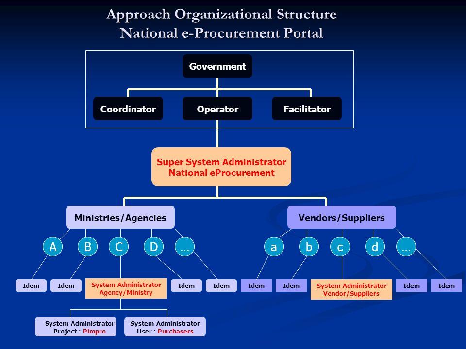 System Architecture NePGI Solution User Type Firewall Web Server Application Server Modules DBMS Operator NePGI  Super System Adm. Agency User  Syst
