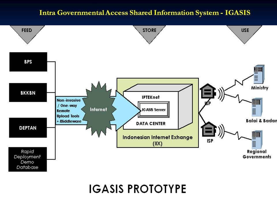 Approach Organizational Structure National e-Procurement Portal CoordinatorGovernmentOperatorFacilitator Super System Administrator National eProcurem