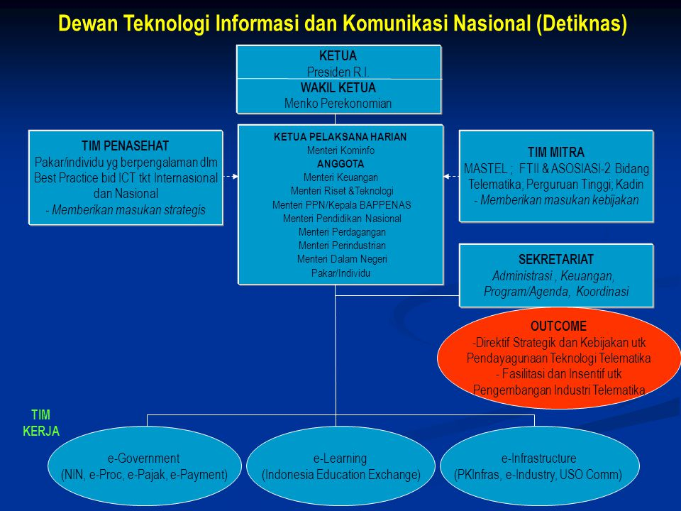 ISU POKOK G2C G2B G2G/E Digital Divide Ribuan Pulau Informasi Cyberlaw Inkonsistensi Data & Informasi – EIS/DSS Sistem Keamanan Jaringan Belum ada Audit TIK-Governance TIK Pengembangan SDM dg kompetensi TIK UU ITE / Cyberlaw Sistem yang terintegrasi Data Nasional yang terstruktur Peningkatan Pemanfaatan TIK Aksesibilitas & Kapasitas Keamanan & Keandalan Penetrasi Layanan Ketersediaan SDM & kesiapan masy SUPRASTRUKTUR LEADERSHIP REGULASI SDM I-FUNDAMENTAL I-TEKNIKAL UML-metodology-UMM (Unified Modelling Language) Lembaga Teknis Manajemen SI Simpul Informasi Nasional e-Gov INFOSTRUKTUR INFRASTRUKTUR JARINGAN ARSITEKTUR APLIKASI RESTRUKTURISASI PROSES BISNIS SISFONAS RANCANG BANGUN SISTEM INFORMASI NASIONAL (KERANGKA KONSEPTUAL)
