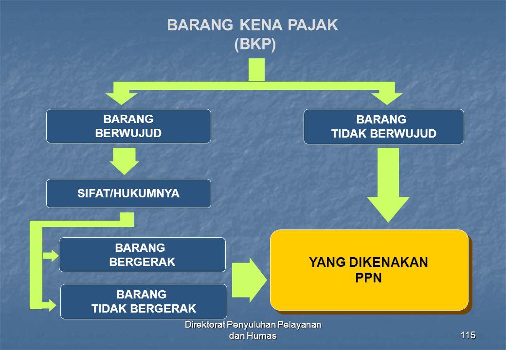 Direktorat Penyuluhan Pelayanan dan Humas115 BARANG KENA PAJAK (BKP) BARANG BERWUJUD BARANG TIDAK BERWUJUD SIFAT/HUKUMNYA YANG DIKENAKAN PPN YANG DIKE