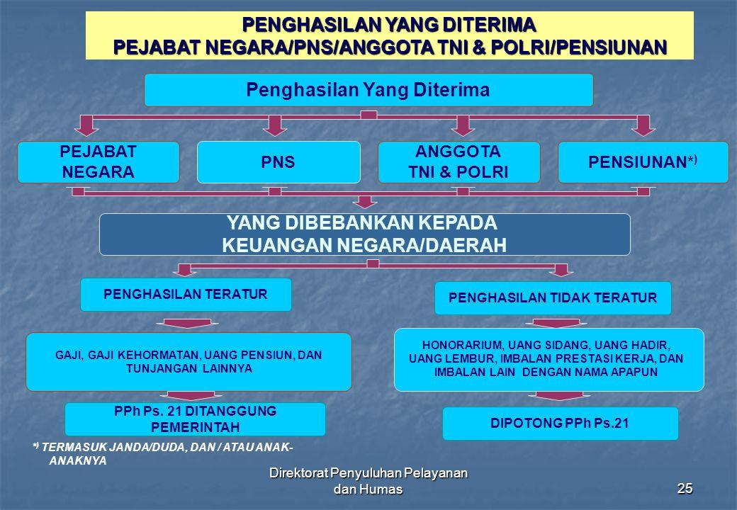 Direktorat Penyuluhan Pelayanan dan Humas25 PENGHASILAN YANG DITERIMA PEJABAT NEGARA/PNS/ANGGOTA TNI & POLRI/PENSIUNAN Penghasilan Yang Diterima PNS A