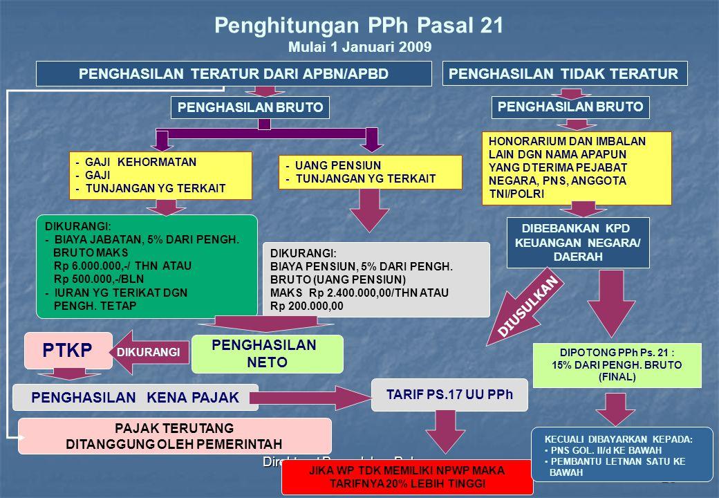 Direktorat Penyuluhan Pelayanan dan Humas26 Penghitungan PPh Pasal 21 Mulai 1 Januari 2009 PENGHASILAN BRUTO - GAJI KEHORMATAN - GAJI - TUNJANGAN YG T