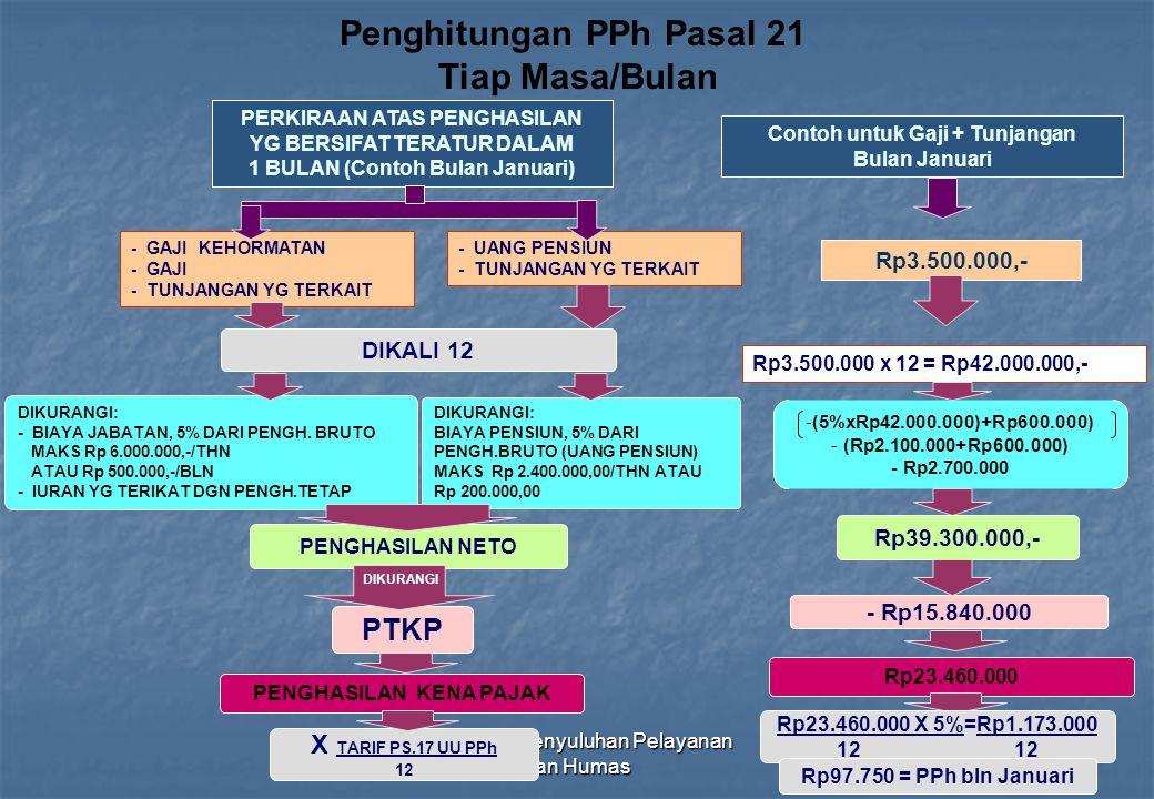 Direktorat Penyuluhan Pelayanan dan Humas30 Penghitungan PPh Pasal 21 Tiap Masa/Bulan PERKIRAAN ATAS PENGHASILAN YG BERSIFAT TERATUR DALAM 1 BULAN (Co