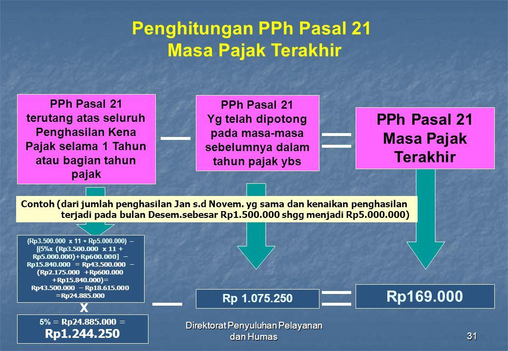 Direktorat Penyuluhan Pelayanan dan Humas31 Penghitungan PPh Pasal 21 Masa Pajak Terakhir PPh Pasal 21 Masa Pajak Terakhir PPh Pasal 21 terutang atas