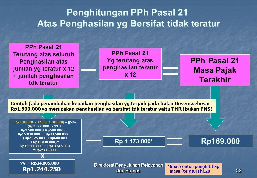 Direktorat Penyuluhan Pelayanan dan Humas32 Penghitungan PPh Pasal 21 Atas Penghasilan yg Bersifat tidak teratur PPh Pasal 21 Masa Pajak Terakhir PPh
