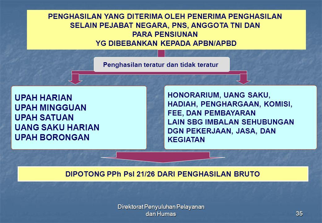Direktorat Penyuluhan Pelayanan dan Humas35 PENGHASILAN YANG DITERIMA OLEH PENERIMA PENGHASILAN SELAIN PEJABAT NEGARA, PNS, ANGGOTA TNI DAN PARA PENSI