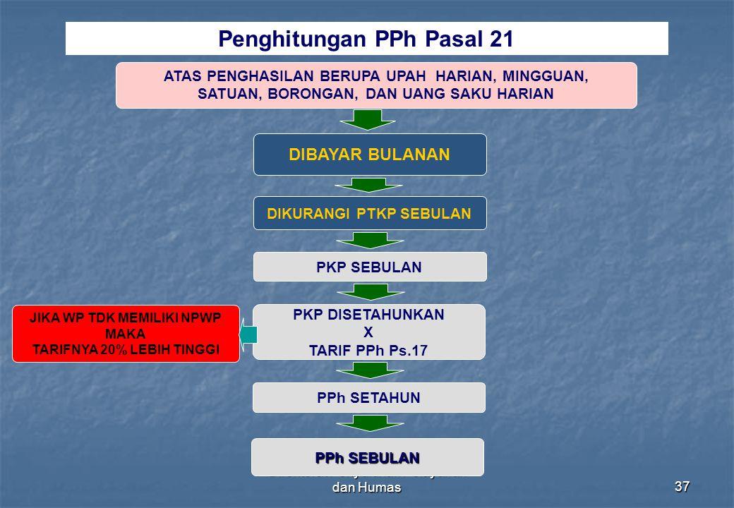 Direktorat Penyuluhan Pelayanan dan Humas37 Penghitungan PPh Pasal 21 ATAS PENGHASILAN BERUPA UPAH HARIAN, MINGGUAN, SATUAN, BORONGAN, DAN UANG SAKU H