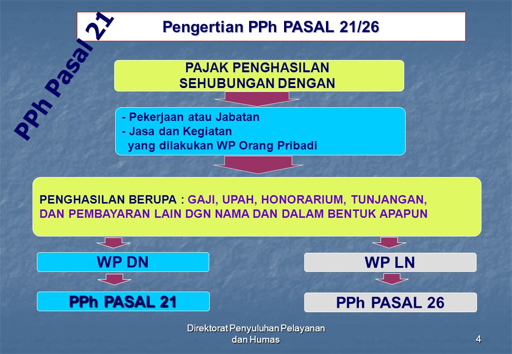Direktorat Penyuluhan Pelayanan dan Humas4 Pengertian PPh PASAL 21/26 PAJAK PENGHASILAN SEHUBUNGAN DENGAN - Pekerjaan atau Jabatan - Jasa dan Kegiatan