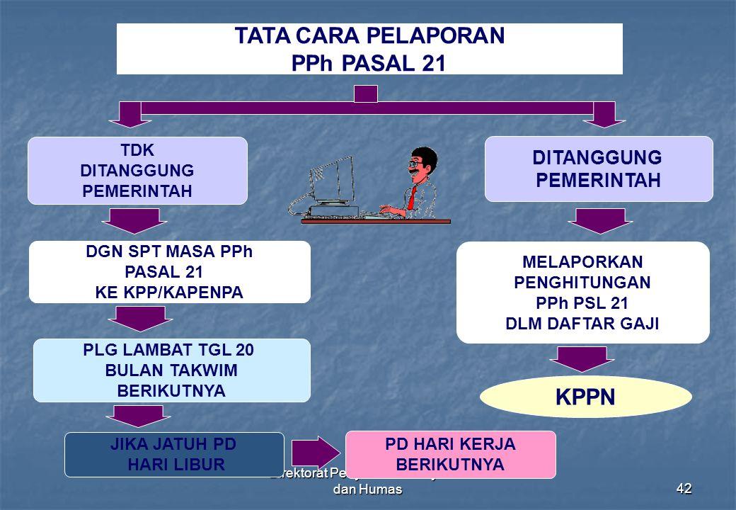 Direktorat Penyuluhan Pelayanan dan Humas42 TATA CARA PELAPORAN PPh PASAL 21 MELAPORKAN PENGHITUNGAN PPh PSL 21 DLM DAFTAR GAJI KPPN PLG LAMBAT TGL 20