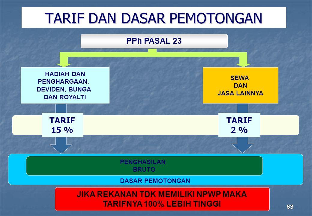 Direktorat Penyuluhan Pelayanan dan Humas63 TARIF DAN DASAR PEMOTONGAN PPh PASAL 23 SEWA DAN JASA LAINNYA TARIF 15 % PENGHASILAN BRUTO DASAR PEMOTONGA