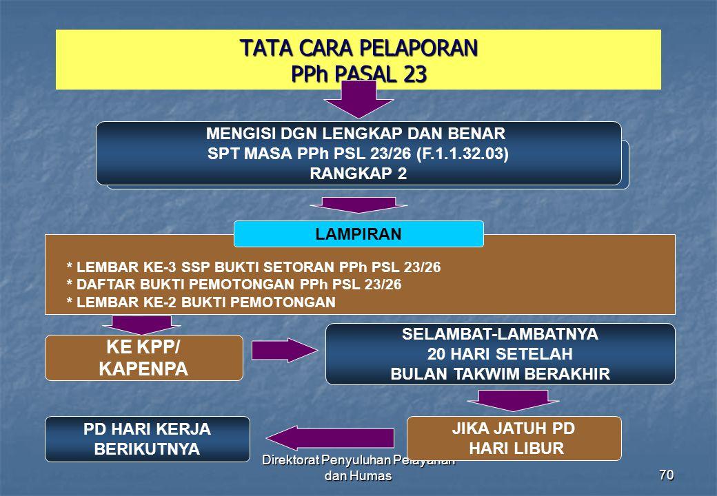 Direktorat Penyuluhan Pelayanan dan Humas70 TATA CARA PELAPORAN PPh PASAL 23 MENGISI DGN LENGKAP DAN BENAR SPT MASA PPh PSL 23/26 (F.1.1.32.03) RANGKA