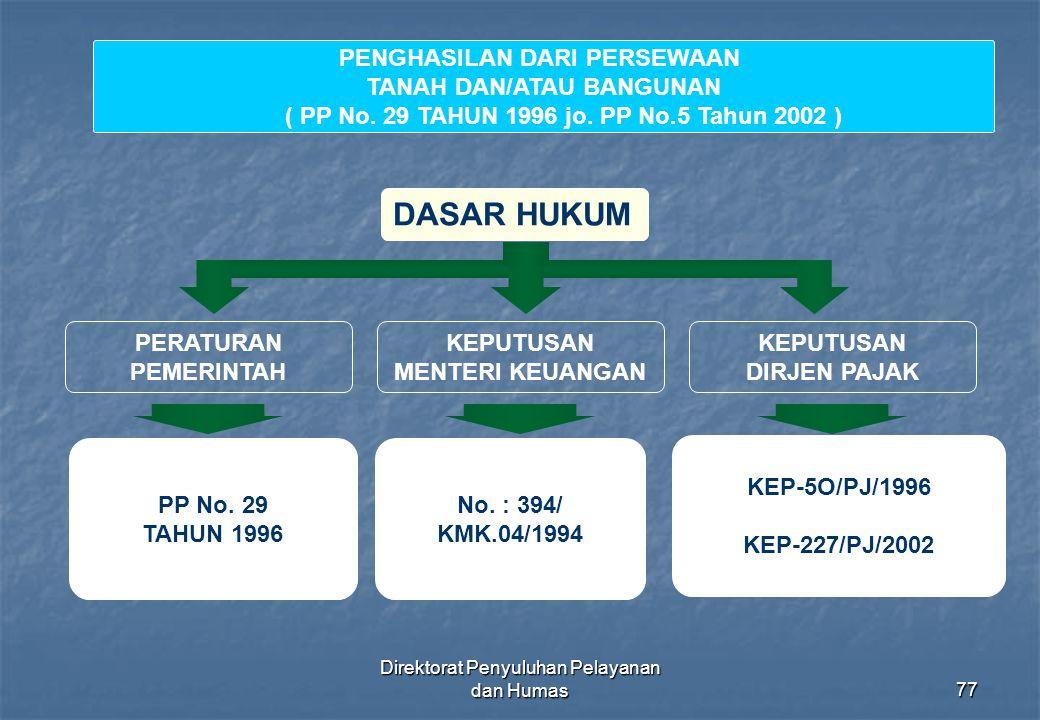 Direktorat Penyuluhan Pelayanan dan Humas77 DASAR HUKUM PERATURAN PEMERINTAH KEPUTUSAN MENTERI KEUANGAN KEPUTUSAN DIRJEN PAJAK PP No. 29 TAHUN 1996 No