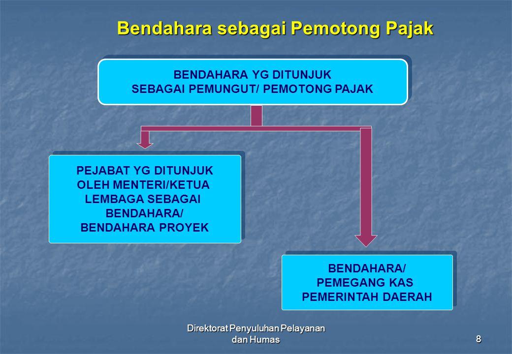 Direktorat Penyuluhan Pelayanan dan Humas39 MENGAMBIL SENDIRI FORMULIR YG SUDAH DITETAPKAN DALAM PERDIRJEN PAJAK MEMBUAT & MEMBERIKAN BUKTI PEMOTONGAN PADA SAAT DILAKUKAN PEMOTONGAN PAJAK DALAM HAL TERJADI KELEBIHAN PENYETORAN PPh PSL 21 DAN/PPh PAL 26 YG TERUTANG PADA SUATU BULAN,KELEBIHAN TSB DAPAT DIPERHITUNGKAN DGN PPh PSL 21 DAN/ATAU PPh PASAL 26 YG TERUTANG PADA BLN BERIKUTNYA MELALUI SPT MASA PPh PSL 21 DAN/ATAU PPh PSL 26 MEMBUAT CATATAN ATAU KERTAS KERJA PERHITUNGAN PPh PSL 21 UTK MASING2 PENERIMA PENGHASILAN, YG MENJADI DASAR PELAPORAN PPh PSL 21 DAN/ATAU PPh PSL 26 YG TERUTANG UTK SETIAPMASA PAJAK DAN WAJIB MENYIMPAN CATATAN ATAU KERTAS KERJA PERHITUNGAN TSB MENDAFTARKAN DIRI UNTUK MENDAPATKAN NPWP MENGHITUNG, MEMOTONG, MENYETOR DAN MELAPOR PPh YANG TERUTANG SETIAP BULAN KALENDER TERMASUK LAPORAN PENGHITUNGAN PPh YG NIHIL KEWAJIBAN BENDAHARA PEMOTONG PPh PASAL 21