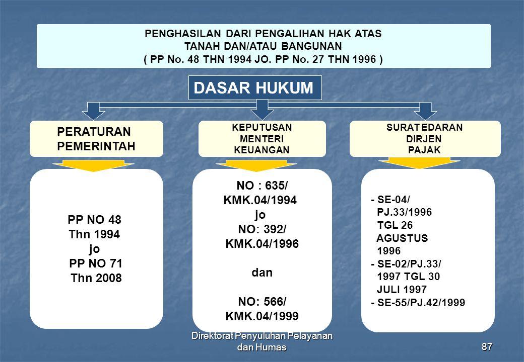 Direktorat Penyuluhan Pelayanan dan Humas87 PENGHASILAN DARI PENGALIHAN HAK ATAS TANAH DAN/ATAU BANGUNAN ( PP No. 48 THN 1994 JO. PP No. 27 THN 1996 )