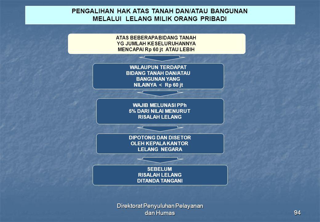 Direktorat Penyuluhan Pelayanan dan Humas94 PENGALIHAN HAK ATAS TANAH DAN/ATAU BANGUNAN MELALUI LELANG MILIK ORANG PRIBADI ATAS BEBERAPA BIDANG TANAH