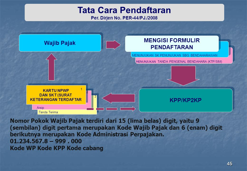45 Tata Cara Pendaftaran Per. Dirjen No. PER-44/PJ./2008 Wajib Pajak KPP/KP2KP MENGISI FORMULIR PENDAFTARAN MENGISI FORMULIR PENDAFTARAN MENUNJUKAN SK