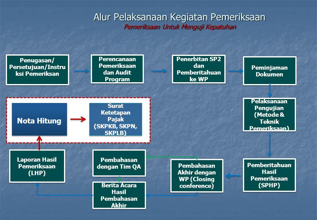 Alur Pelaksanaan Kegiatan Pemeriksaan Pemeriksaan Untuk Menguji Kepatuhan Penugasan/ Persetujuan/Instru ksi Pemeriksan Penerbitan SP2 dan Pemberitahua