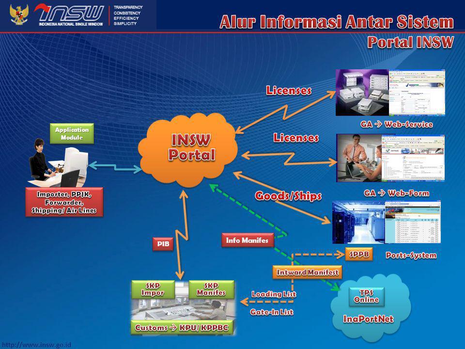 http://www.insw.go.id Suatu Jaringan Sistem yang meng-integrasikan dan menghubungkan seluruh Sistem NSW dari masing-2 Instansi Terkait, sehingga selur