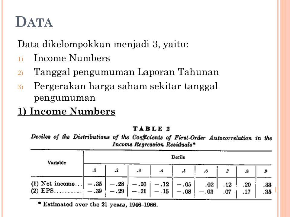 D ATA Data dikelompokkan menjadi 3, yaitu: 1) Income Numbers 2) Tanggal pengumuman Laporan Tahunan 3) Pergerakan harga saham sekitar tanggal pengumuma