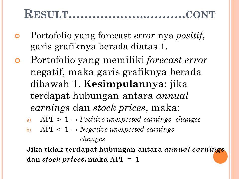 R ESULT ………………..………. CONT Portofolio yang forecast error nya positif, garis grafiknya berada diatas 1. Portofolio yang memiliki forecast error negatif