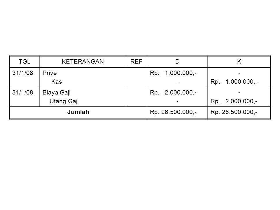 TGLKETERANGANREFDK 31/1/08Prive Kas Rp.1.000.000,- - Rp.