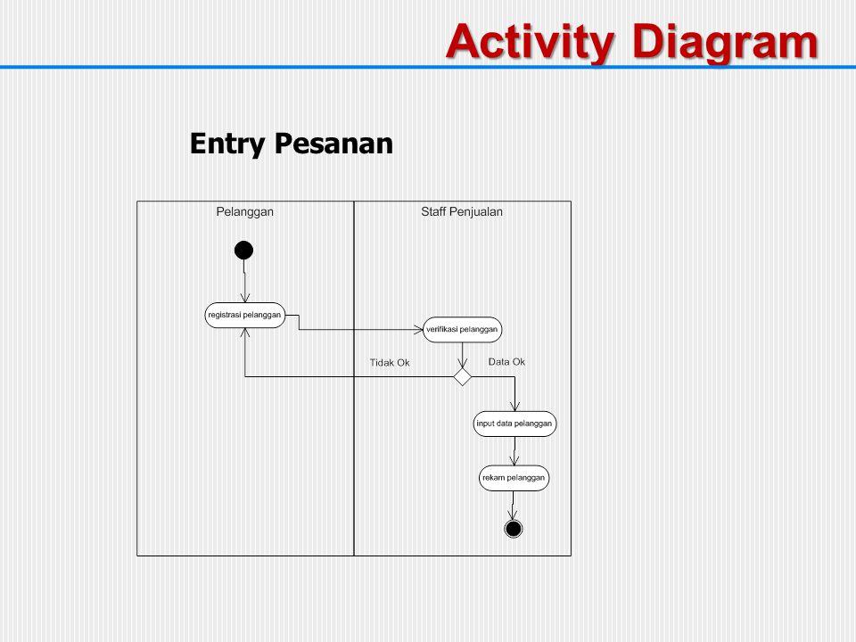 Sebuah activity diagram mempunyai :  Start point (initial node) dengan tanda letakkan pada pojok kiri atas  End point (activity final node) dengan tanda  Activities  Menggambarkan proses bisnis dan dikenal sebagai activity state  Digambarkan dengan bentuk  Bisa diberi keterangan sesuai dengan syntax bahasa program Activity Diagram