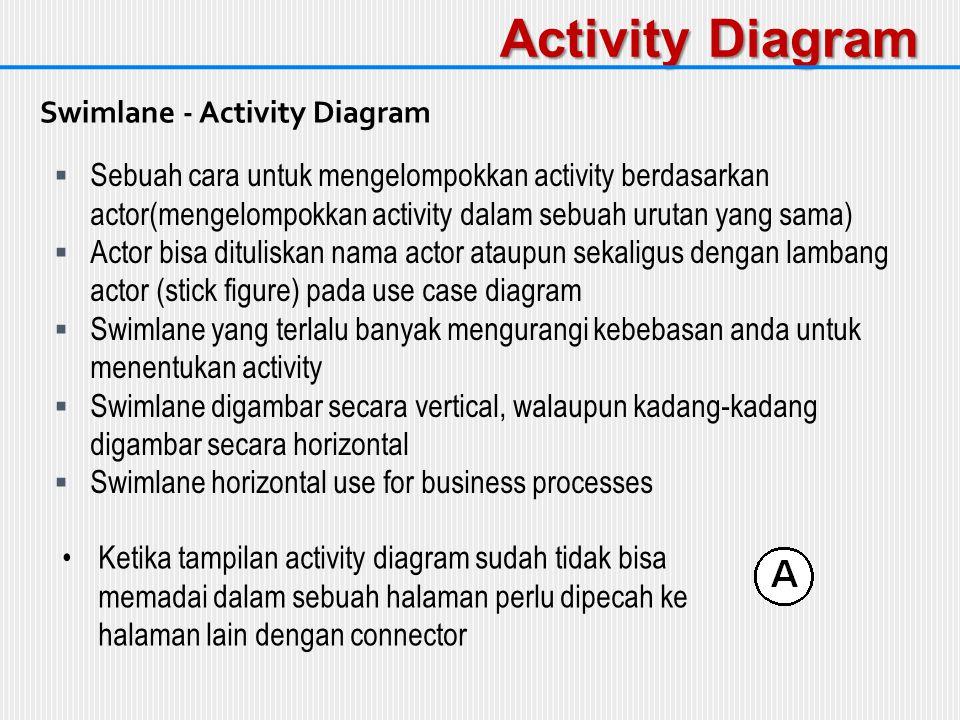 Activity Diagram  Sebuah cara untuk mengelompokkan activity berdasarkan actor(mengelompokkan activity dalam sebuah urutan yang sama)  Actor bisa dit