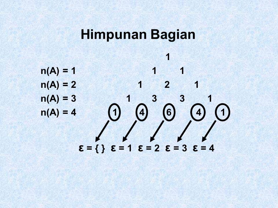 Himpunan Bagian 1 n(A) = 111 n(A) = 2 1 2 1 n(A) = 3 1331 n(A) = 4 1 4 6 4 1 ε = { } ε = 1 ε = 2 ε = 3 ε = 4