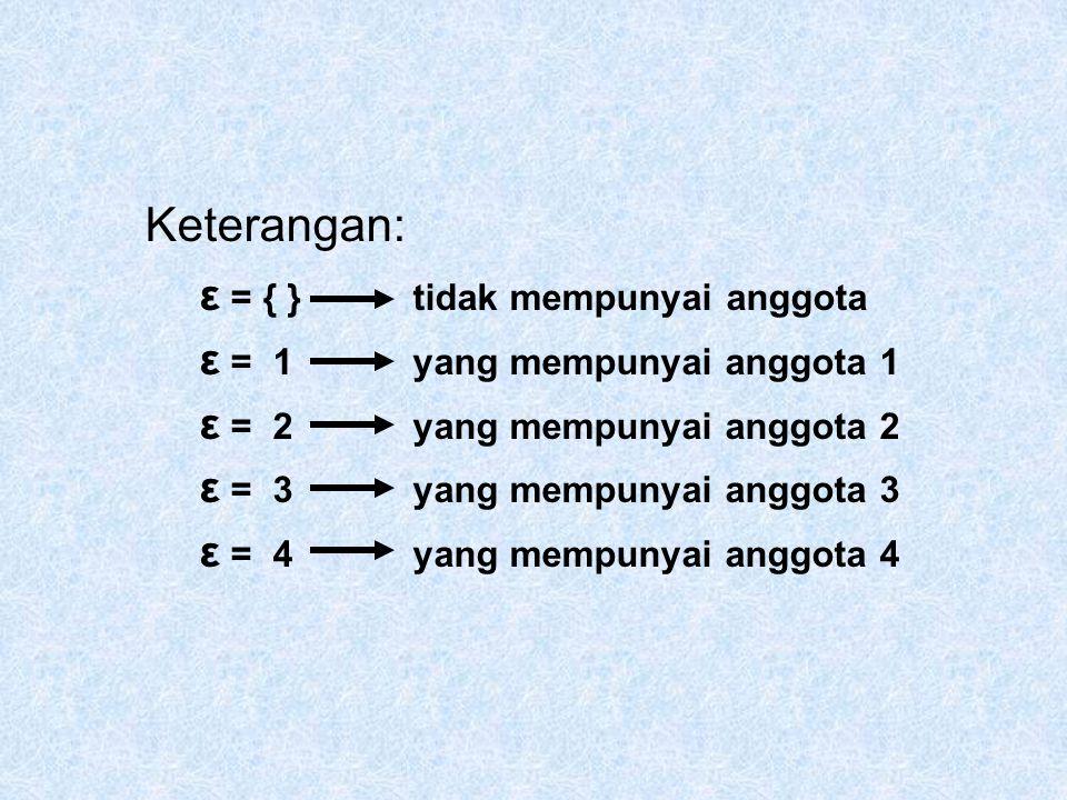 Keterangan: ε = { } tidak mempunyai anggota ε = 1yang mempunyai anggota 1 ε = 2 yang mempunyai anggota 2 ε = 3yang mempunyai anggota 3 ε = 4 yang memp
