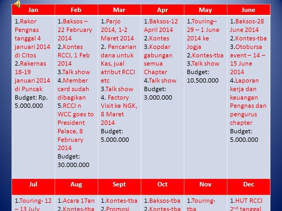 JanFebMarAprMayJune 1.Rakor Pengnas tanggal 4 januari 2014 di Citos 2.Rakernas 18-19 januari 2014 di Puncak Budget: Rp.