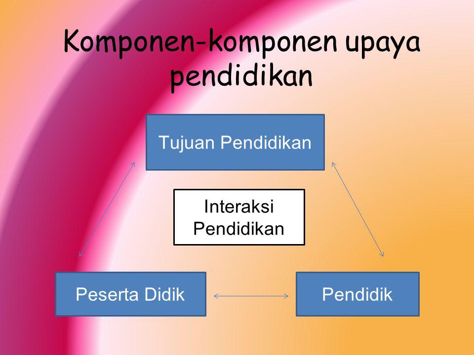 Komponen-komponen upaya pendidikan Tujuan Pendidikan Peserta DidikPendidik Interaksi Pendidikan