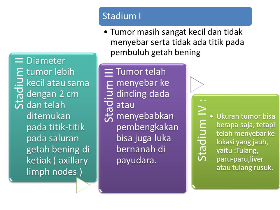 Stadium IV : Ukuran tumor bisa berapa saja, tetapi telah menyebar ke lokasi yang jauh, yaitu :Tulang, paru-paru,liver atau tulang rusuk. Stadium II Di