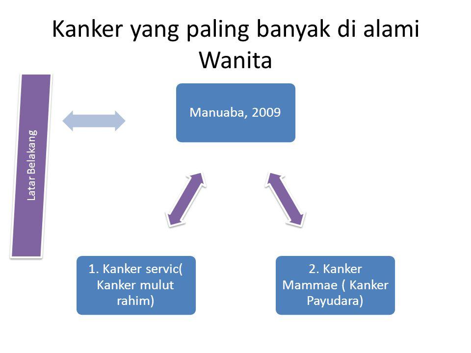 Kanker yang paling banyak di alami Wanita Manuaba, 2009 2. Kanker Mammae ( Kanker Payudara) 1. Kanker servic( Kanker mulut rahim) Latar Belakang