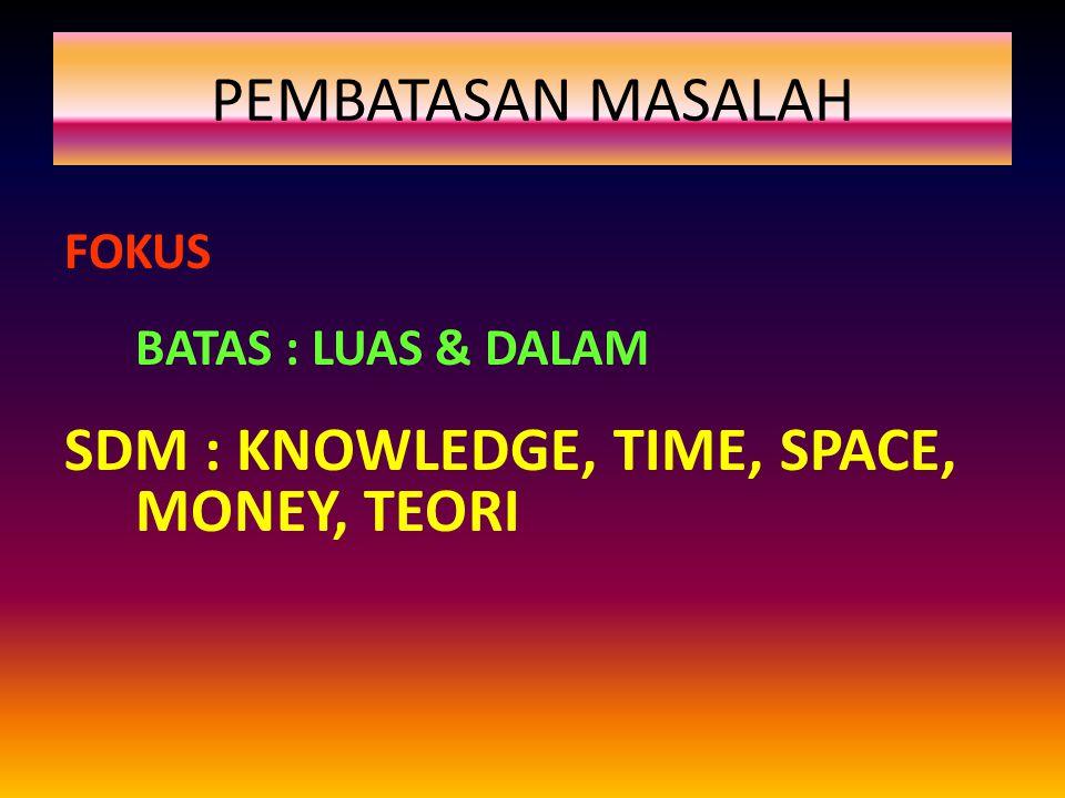 PEMBATASAN MASALAH FOKUS BATAS : LUAS & DALAM SDM : KNOWLEDGE, TIME, SPACE, MONEY, TEORI