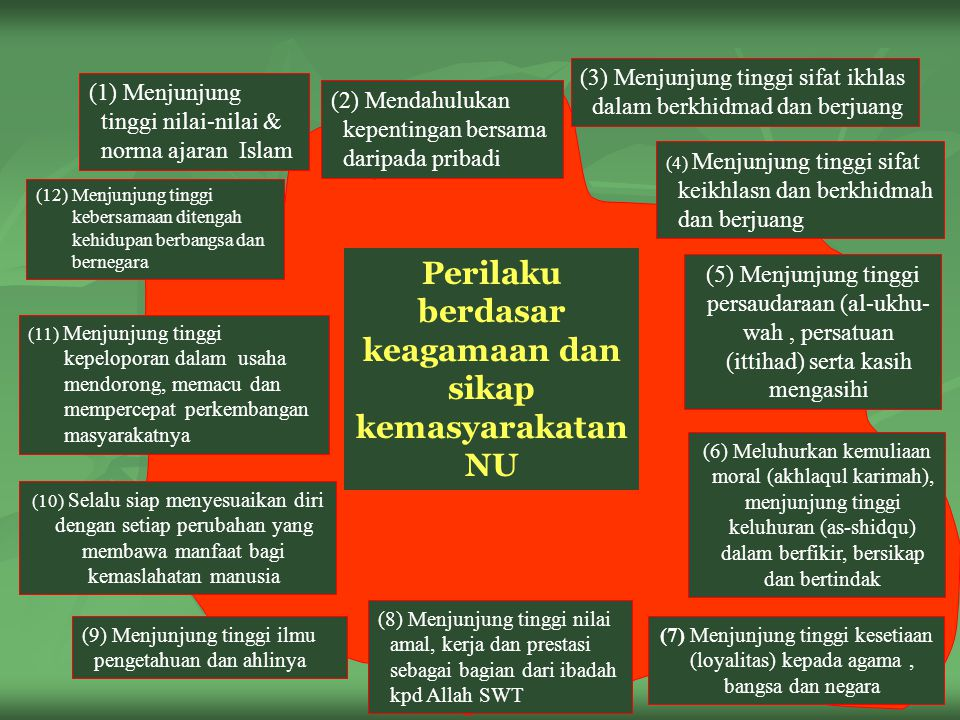 12 Perilaku berdasar keagamaan dan sikap kemasyarakatan NU (8) Menjunjung tinggi nilai amal, kerja dan prestasi sebagai bagian dari ibadah kpd Allah SWT (3) Menjunjung tinggi sifat ikhlas dalam berkhidmad dan berjuang (1) Menjunjung tinggi nilai-nilai & norma ajaran Islam (4) Menjunjung tinggi sifat keikhlasn dan berkhidmah dan berjuang (5) Menjunjung tinggi persaudaraan (al-ukhu- wah, persatuan (ittihad) serta kasih mengasihi (6) Meluhurkan kemuliaan moral (akhlaqul karimah), menjunjung tinggi keluhuran (as-shidqu) dalam berfikir, bersikap dan bertindak (7) Menjunjung tinggi kesetiaan (loyalitas) kepada agama, bangsa dan negara (12) Menjunjung tinggi kebersamaan ditengah kehidupan berbangsa dan bernegara (10) Selalu siap menyesuaikan diri dengan setiap perubahan yang membawa manfaat bagi kemaslahatan manusia (9) Menjunjung tinggi ilmu pengetahuan dan ahlinya (2) Mendahulukan kepentingan bersama daripada pribadi (11) Menjunjung tinggi kepeloporan dalam usaha mendorong, memacu dan mempercepat perkembangan masyarakatnya