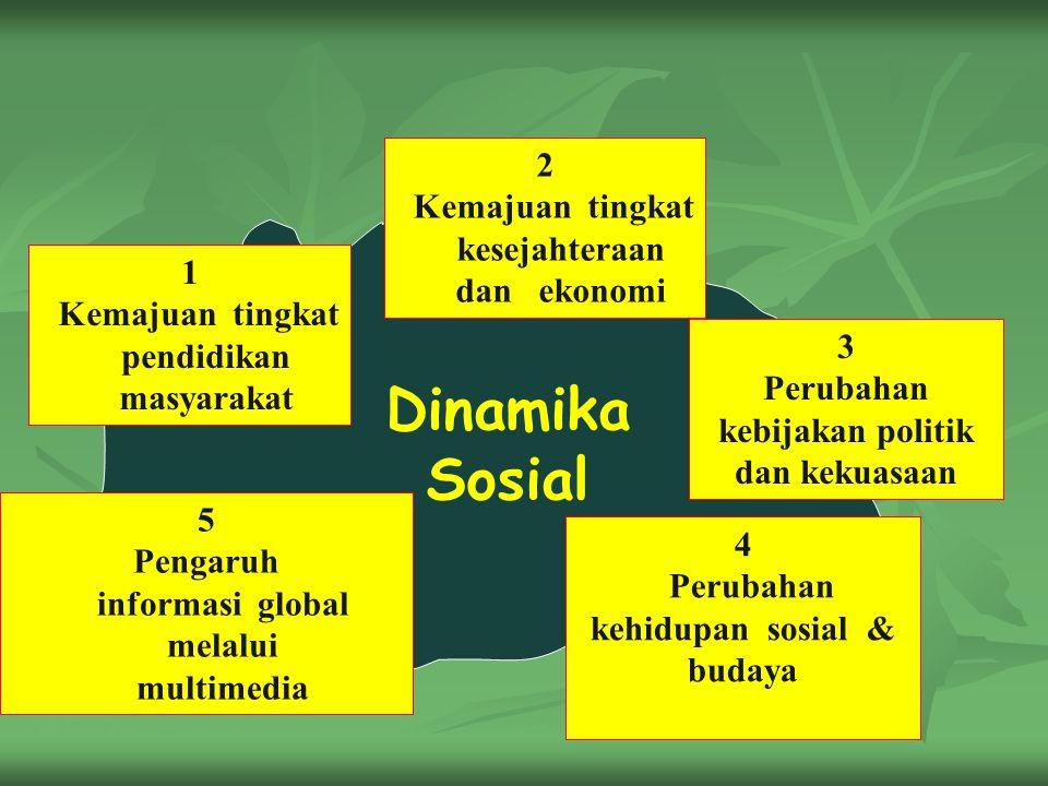 Dinamika Sosial 1 Kemajuan tingkat pendidikan masyarakat 3 Perubahan kebijakan politik dan kekuasaan 5 Pengaruh informasi global melalui multimedia 4