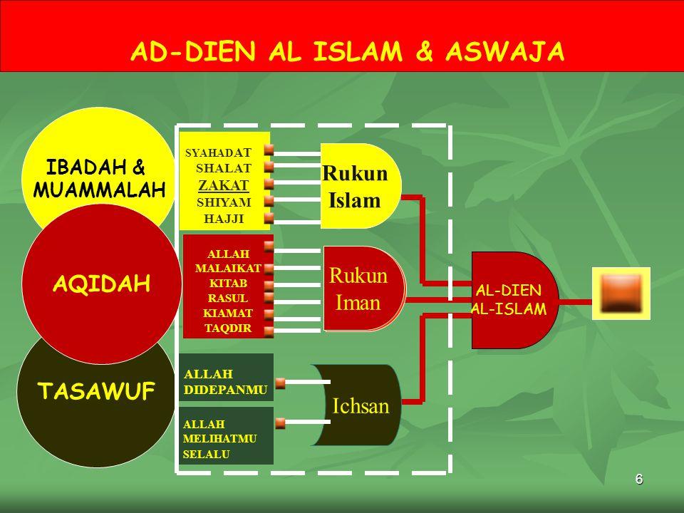 6 AD-DIEN AL ISLAM & ASWAJA AL-DIEN AL-ISLAM AL-DIEN AL-ISLAM Ichsan Rukun Islam SYAHAD AT SHALAT ZAKAT SHIYAM HAJJI ALLAH MALAIKAT KITAB RASUL KIAMAT