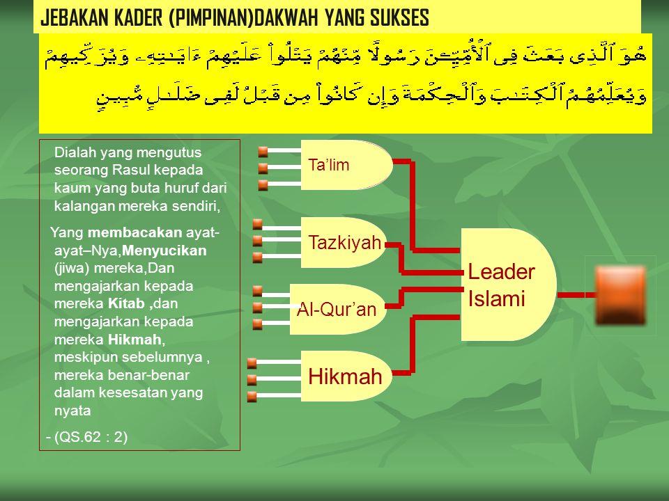 JEBAKAN KADER (PIMPINAN)DAKWAH YANG SUKSES ISLAM Tazkiyah Leader Islami Leader Islami Ta'lim Al-Qur'an Hikmah Dialah yang mengutus seorang Rasul kepada kaum yang buta huruf dari kalangan mereka sendiri, Yang membacakan ayat- ayat–Nya,Menyucikan (jiwa) mereka,Dan mengajarkan kepada mereka Kitab,dan mengajarkan kepada mereka Hikmah, meskipun sebelumnya, mereka benar-benar dalam kesesatan yang nyata -(QS.62 : 2)