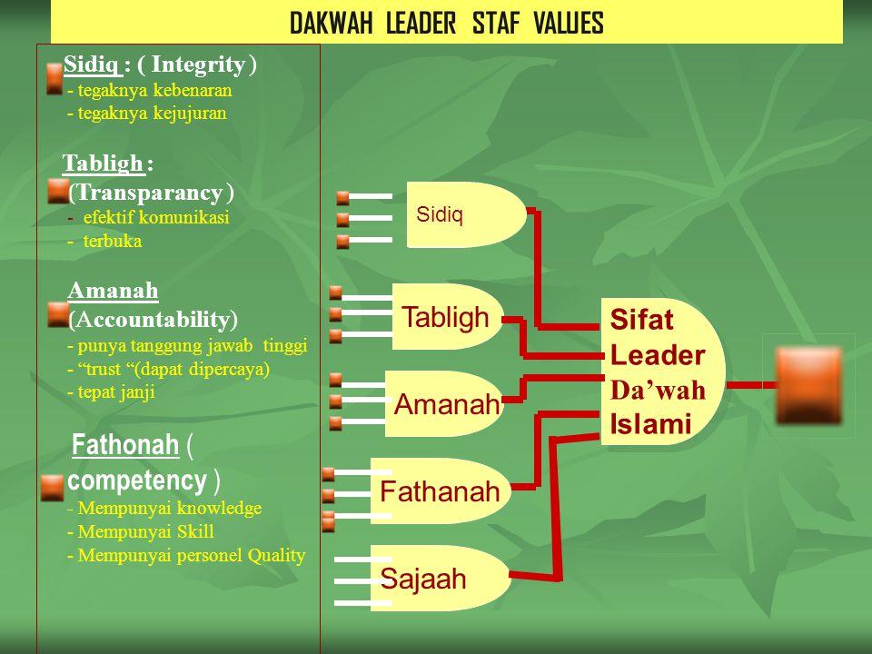 DAKWAH LEADER STAF VALUES ISLAM Tabligh Sifat Leader Da'wah Islami Sifat Leader Da'wah Islami Sidiq Amanah Fathanah Sidiq : ( Integrity ) - tegaknya kebenaran - tegaknya kejujuran Tabligh : (Transparancy ) - efektif komunikasi - terbuka Amanah (Accountability) - punya tanggung jawab tinggi - trust (dapat dipercaya) - tepat janji  Fathonah ( competency ) - Mempunyai knowledge - Mempunyai Skill - Mempunyai personel Quality Sajaah
