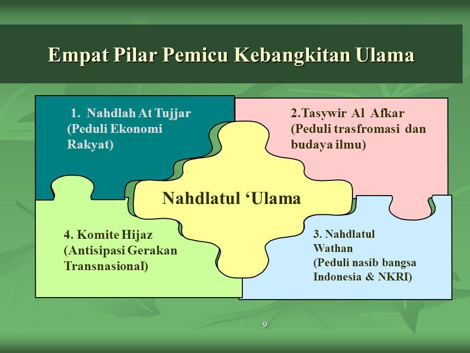 Empat Pilar Pemicu Kebangkitan Ulama 9 1. Nahdlah At Tujjar (Peduli Ekonomi Rakyat) Nahdlatul 'Ulama 4. Komite Hijaz (Antisipasi Gerakan Transnasional