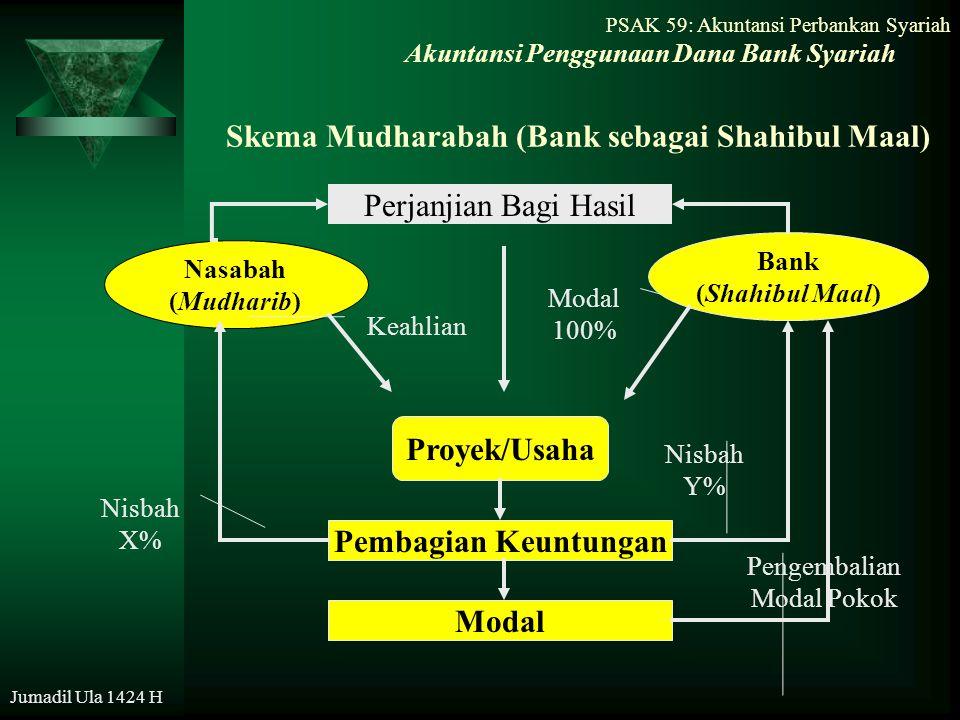 PSAK 59: Akuntansi Perbankan Syariah Jumadil Ula 1424 H Skema Mudharabah (Bank sebagai Shahibul Maal) Akuntansi Penggunaan Dana Bank Syariah Nasabah (
