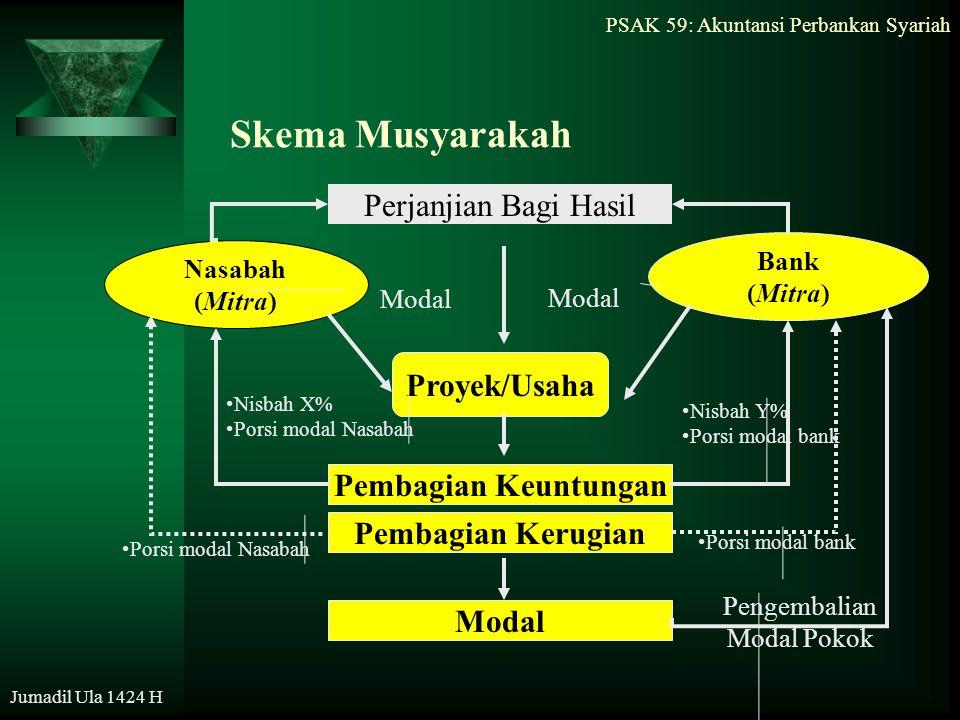 PSAK 59: Akuntansi Perbankan Syariah Jumadil Ula 1424 H Skema Musyarakah Nasabah (Mitra) Bank (Mitra) Proyek/Usaha Pembagian Keuntungan Modal Perjanji