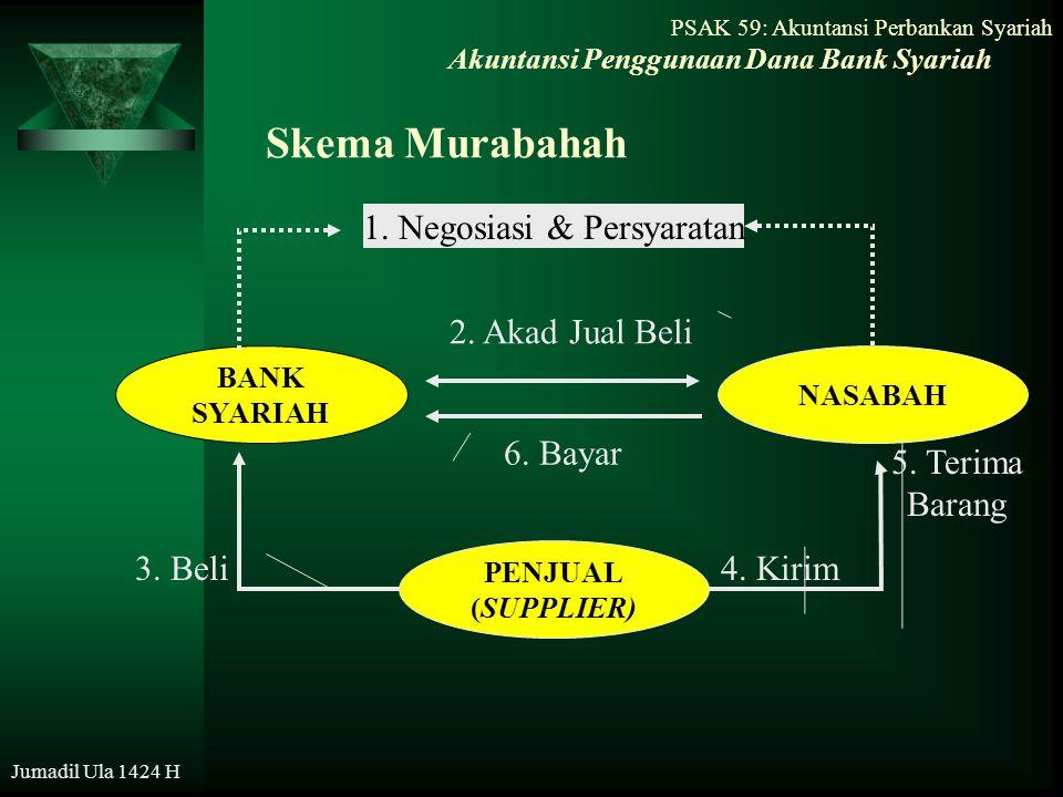 PSAK 59: Akuntansi Perbankan Syariah Jumadil Ula 1424 H Skema Murabahah Akuntansi Penggunaan Dana Bank Syariah BANK SYARIAH NASABAH 1. Negosiasi & Per