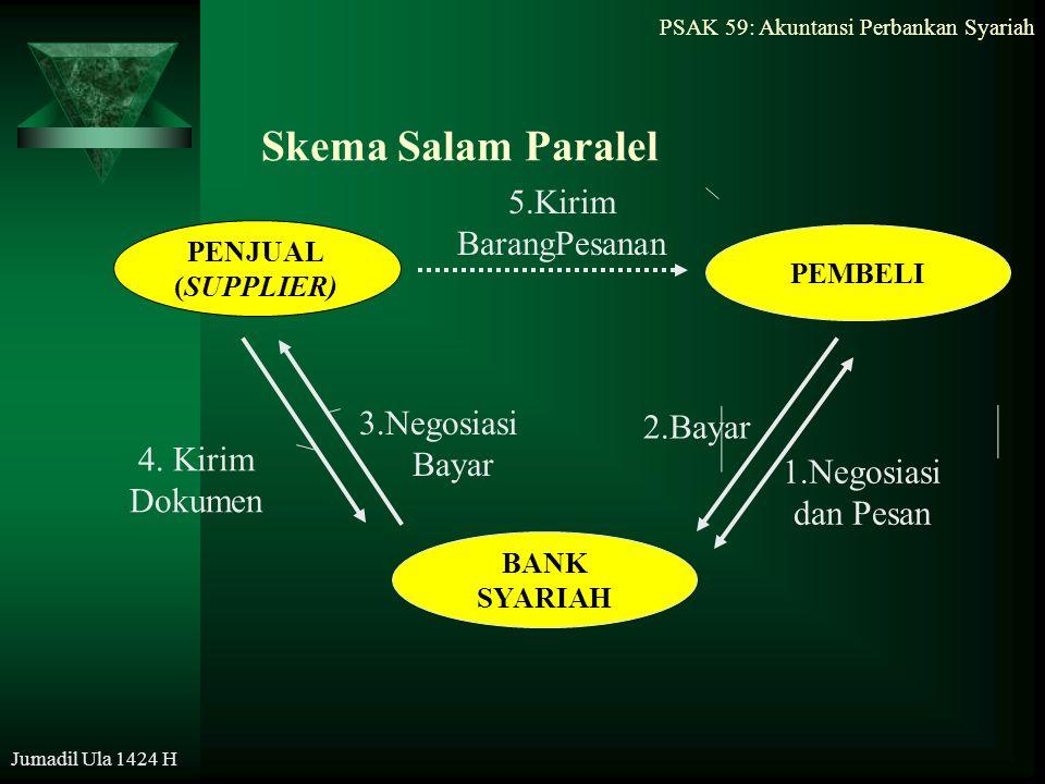 PSAK 59: Akuntansi Perbankan Syariah Jumadil Ula 1424 H Skema Salam Paralel PENJUAL (SUPPLIER) PEMBELI 4. Kirim Dokumen 2.Bayar 5.Kirim BarangPesanan