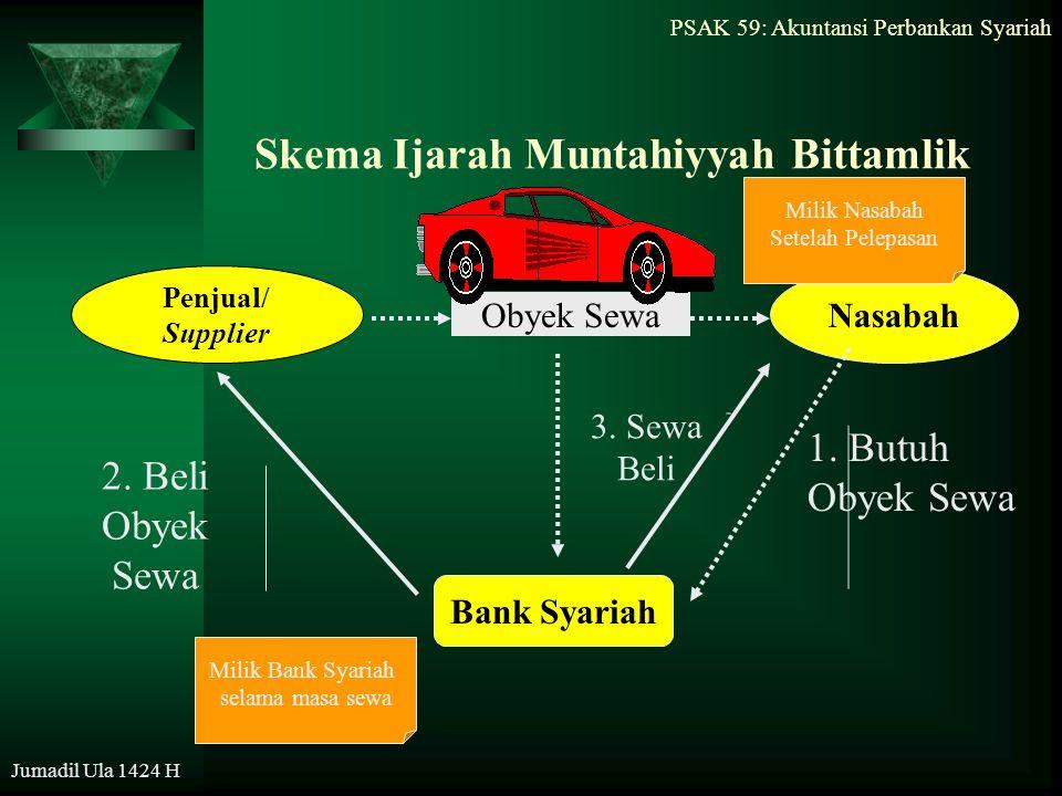 PSAK 59: Akuntansi Perbankan Syariah Jumadil Ula 1424 H Skema Ijarah Muntahiyyah Bittamlik Penjual/ Supplier Nasabah Bank Syariah Obyek Sewa 2. Beli O