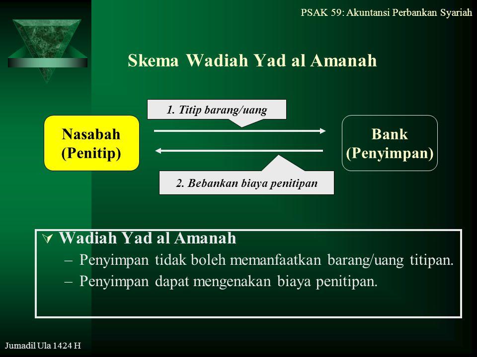 PSAK 59: Akuntansi Perbankan Syariah Jumadil Ula 1424 H Skema Wadiah Yad al Amanah  Wadiah Yad al Amanah –Penyimpan tidak boleh memanfaatkan barang/u