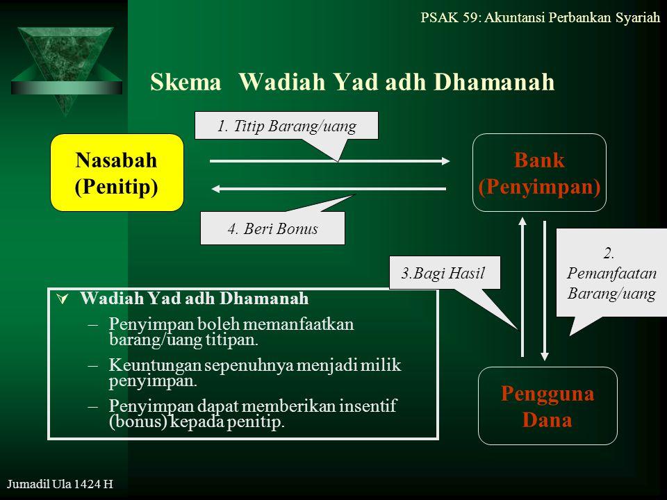 PSAK 59: Akuntansi Perbankan Syariah Jumadil Ula 1424 H Skema Wadiah Yad adh Dhamanah  Wadiah Yad adh Dhamanah –Penyimpan boleh memanfaatkan barang/u